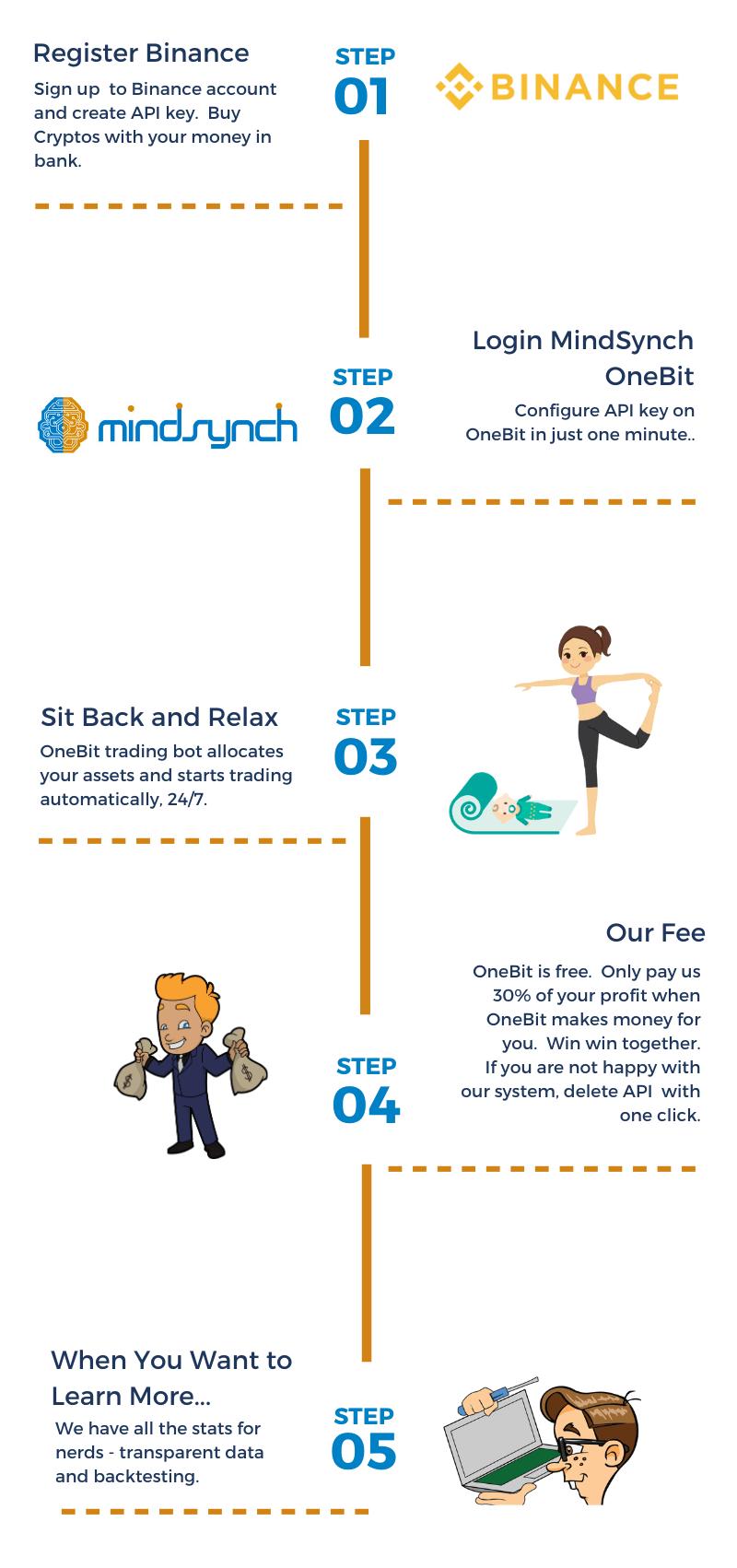 How it Works? - MindSynch OneBit